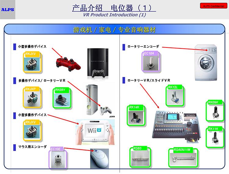 Microsoft PowerPoint - 游戏及家电类.ppt