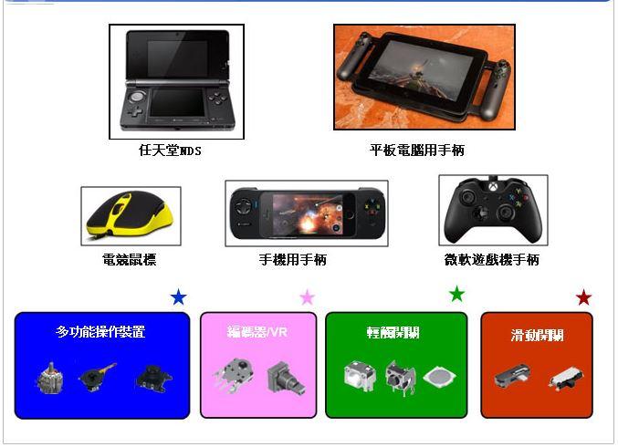 产品应用-游戏数码类