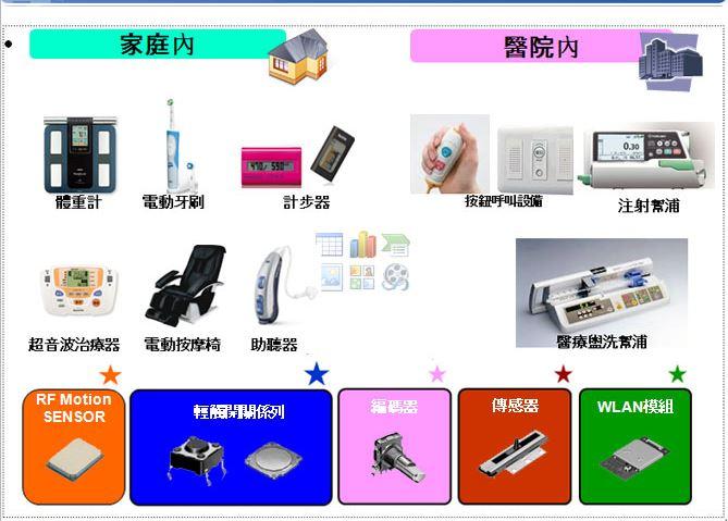 产品应用-医疗器材类2