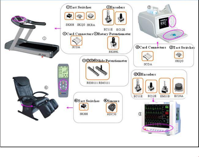 产品应用-医疗器材类