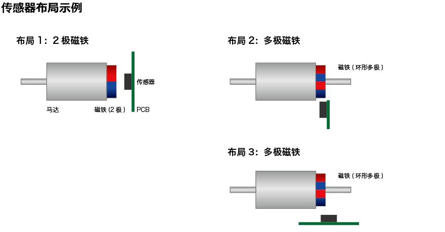阿尔卑斯阿尔派的磁式传感器・・・角度传感器