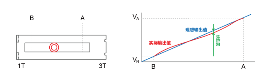 阿尔卑斯阿尔派的电阻式位置传感器