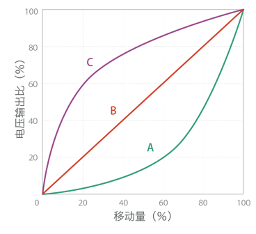 电阻变化特性