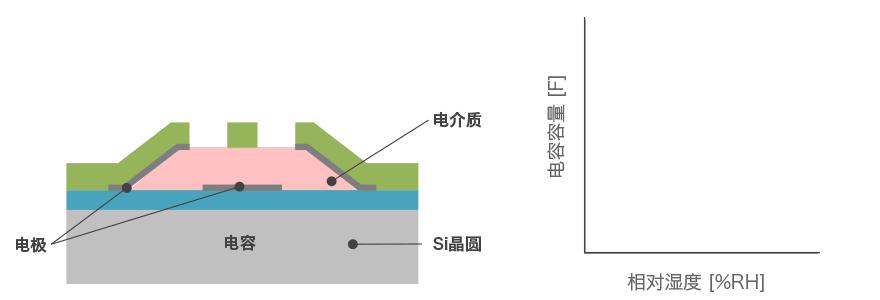阿尔卑斯阿尔派湿度传感器的原理