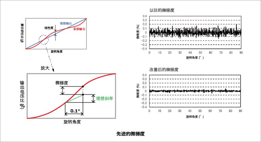 阿尔卑斯阿尔派的电阻式位置传感器的特点