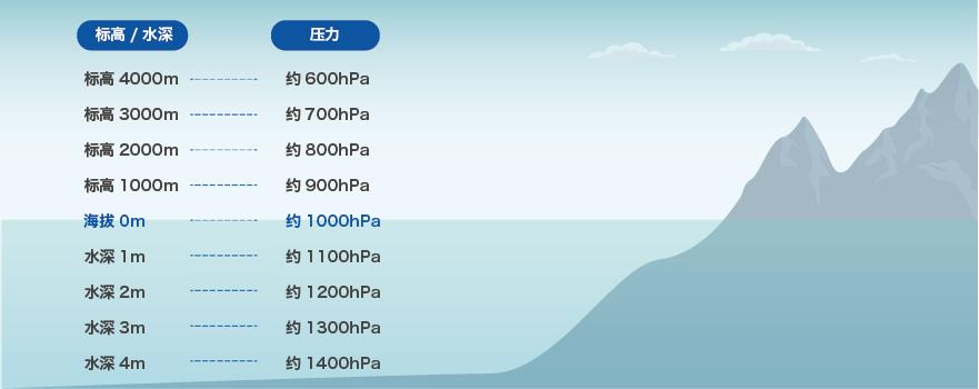 水深和水压