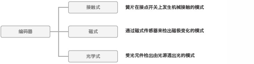 编码器的分类