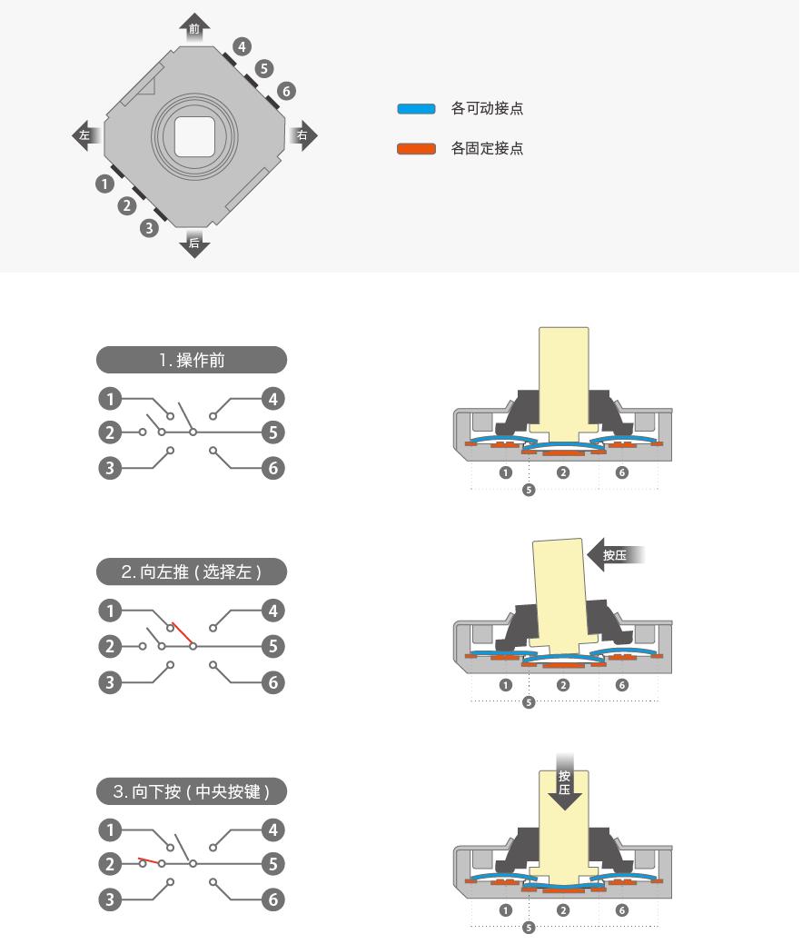 作为多功能操作键的TACT Switch(TM)