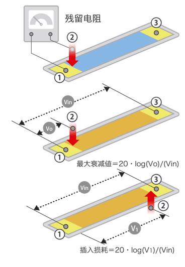 可变电阻器的电气基本特性