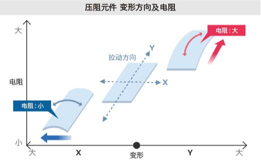 压阻元件 变形方向及电阻